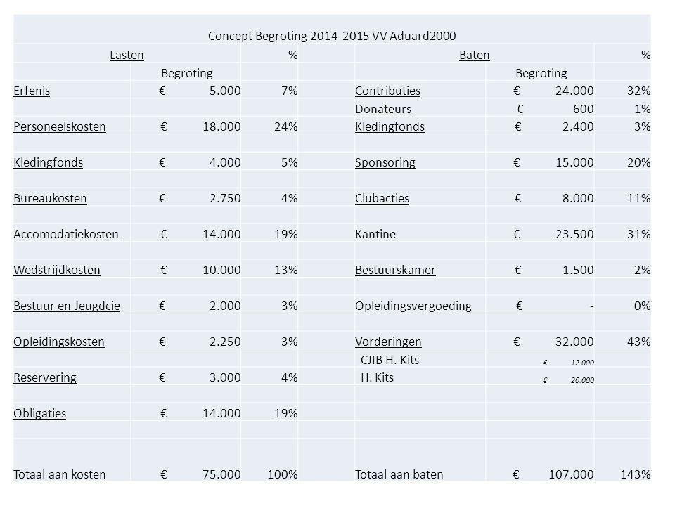 Concept Begroting 2014-2015 VV Aduard2000 Lasten% Baten% Begroting Erfenis € 5.0007% Contributies € 24.00032% Donateurs € 6001% Personeelskosten € 18.00024% Kledingfonds € 2.4003% Kledingfonds € 4.0005% Sponsoring € 15.00020% Bureaukosten € 2.7504% Clubacties € 8.00011% Accomodatiekosten € 14.00019% Kantine € 23.50031% Wedstrijdkosten € 10.00013% Bestuurskamer € 1.5002% Bestuur en Jeugdcie € 2.0003% Opleidingsvergoeding € -0% Opleidingskosten € 2.2503% Vorderingen € 32.00043% CJIB H.