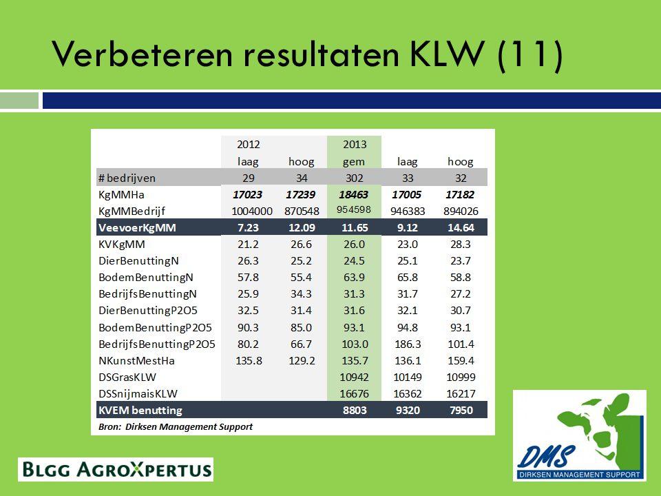 Verbeteren resultaten KLW (11)