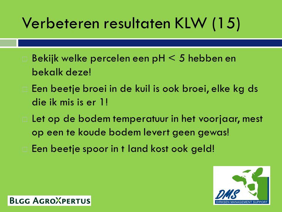 Verbeteren resultaten KLW (15)  Bekijk welke percelen een pH < 5 hebben en bekalk deze.