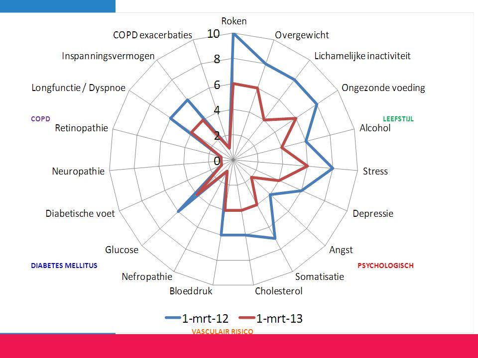 Visualiseren van de gezondheid status helpt bij gedeelde besluitvorming met patiënt Benodigde parameters worden veelal reeds geregistreerd in KIS LEEF
