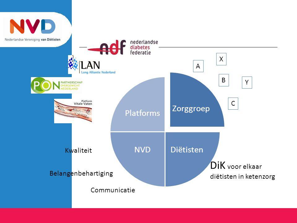 Zorggroep DiëtistenNVD Platforms Kwaliteit Belangenbehartiging Communicatie DiK voor elkaar diëtisten in ketenzorg A B C X Y