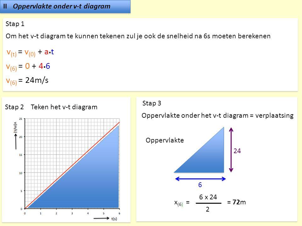 IIOppervlakte onder v-t diagram Stap 1 Om het v-t diagram te kunnen tekenen zul je ook de snelheid na 6s moeten berekenen v (t) = v (0) + a  t v (6)