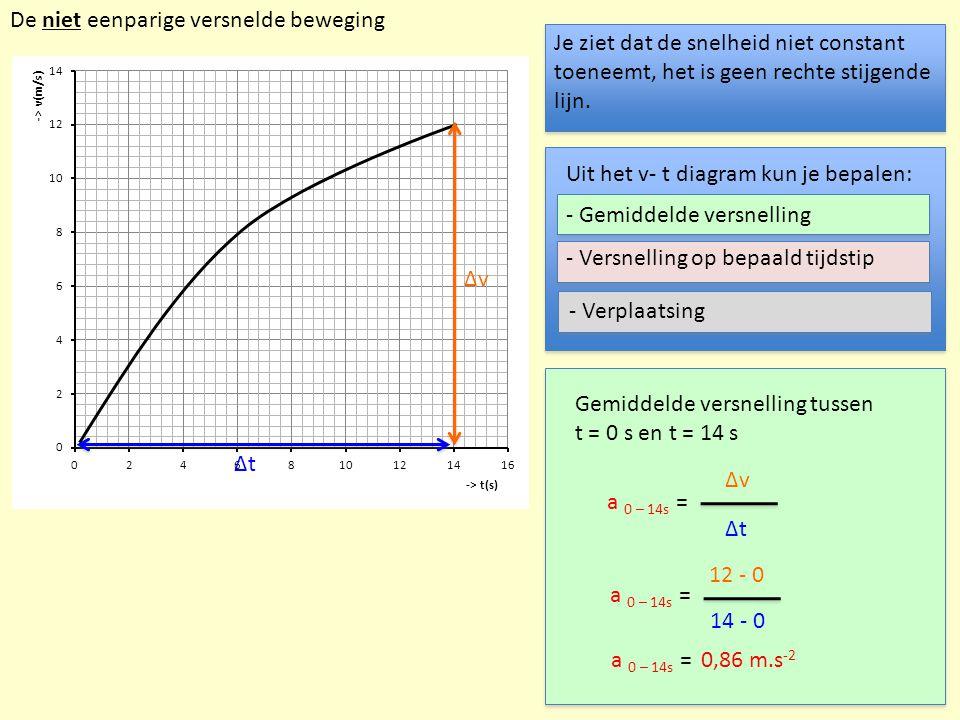 - Versnelling op bepaald tijdstip Δv Δt a 8s = Δv Δt Versnelling op t = 8 s a 8s = 14 – 4,8 15,8 - 0 a 8s =0,86 m.s -2 Deze bepaal je door de raaklijn aan de grafiek op t = 8 s