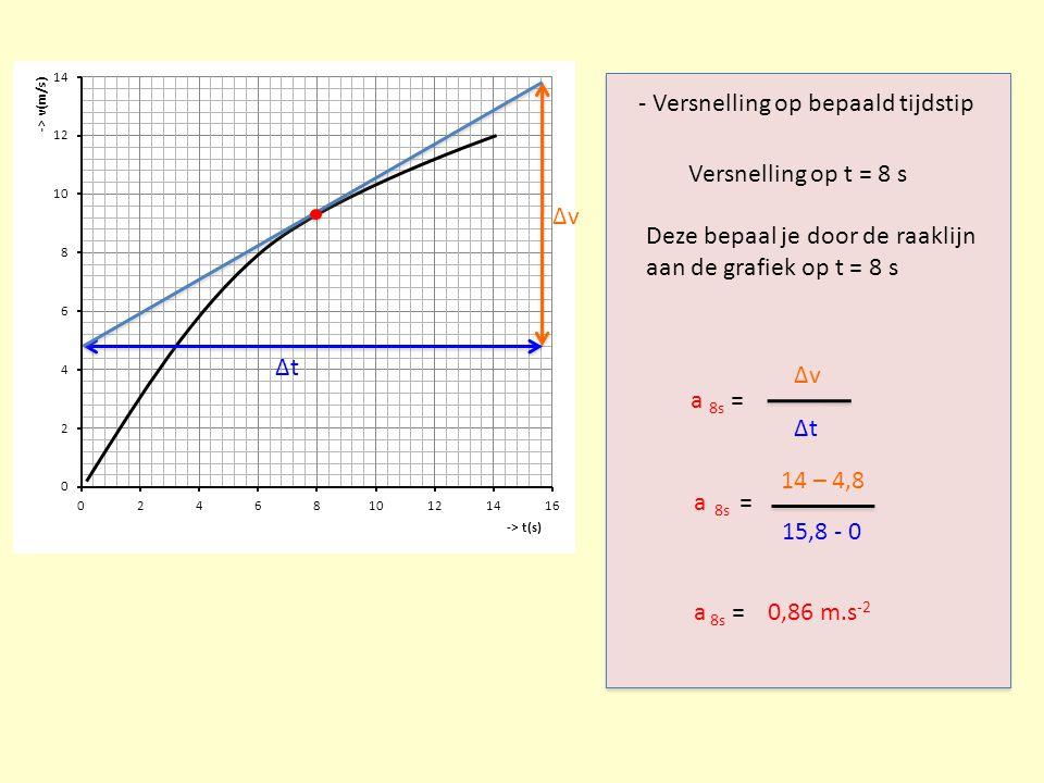 - Versnelling op bepaald tijdstip Δv Δt a 8s = Δv Δt Versnelling op t = 8 s a 8s = 14 – 4,8 15,8 - 0 a 8s =0,86 m.s -2 Deze bepaal je door de raaklijn