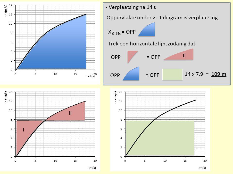 - Verplaatsing na 14 s Oppervlakte onder v - t diagram is verplaatsing X 0-14s = OPP I II OPP = OPP Trek een horizontale lijn, zodanig dat OPP = OPP I