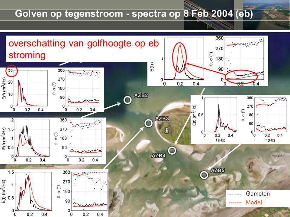Golven op tegenstroom - spectra op 8 Feb 2004 (eb) -------Gemeten -------Model overschatting van golfhoogte op eb stroming