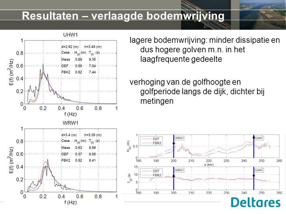 Resultaten – verlaagde bodemwrijving lagere bodemwrijving: minder dissipatie en dus hogere golven m.n. in het laagfrequente gedeelte verhoging van de
