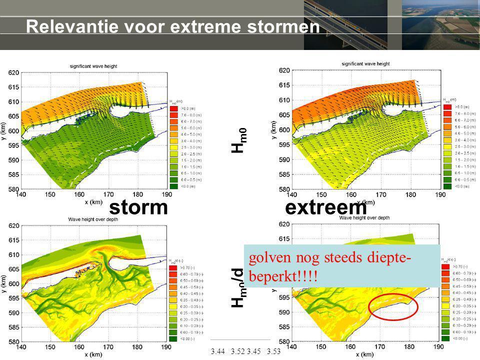 Relevantie voor extreme stormen 3.44 3.52 3.45 3.53 H m0 /d H m0 storm extreem golven nog steeds diepte- beperkt!!!!