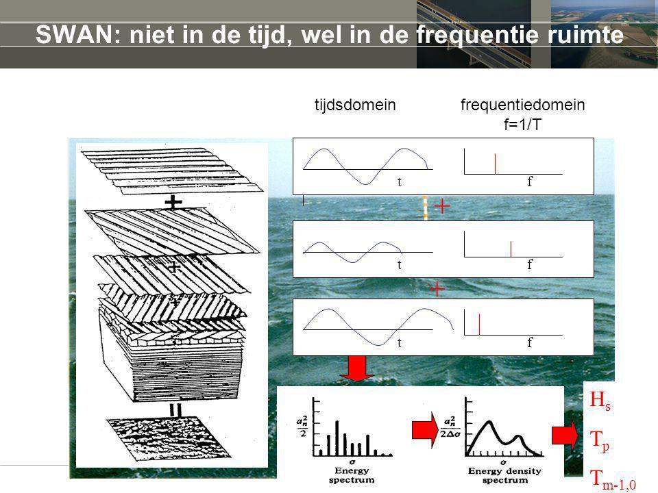 SWAN: niet in de tijd, wel in de frequentie ruimte tftftf + + H s T p T m-1,0 tijdsdomeinfrequentiedomein f=1/T