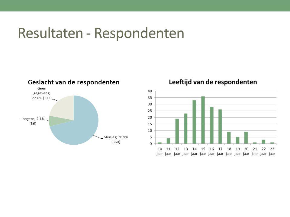 Resultaten - Respondenten