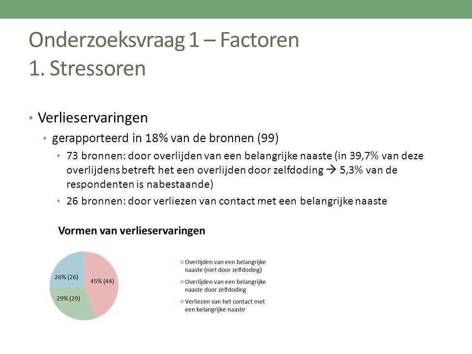 Onderzoeksvraag 1 – Factoren 1. Stressoren Verlieservaringen gerapporteerd in 18% van de bronnen (99) 73 bronnen: door overlijden van een belangrijke