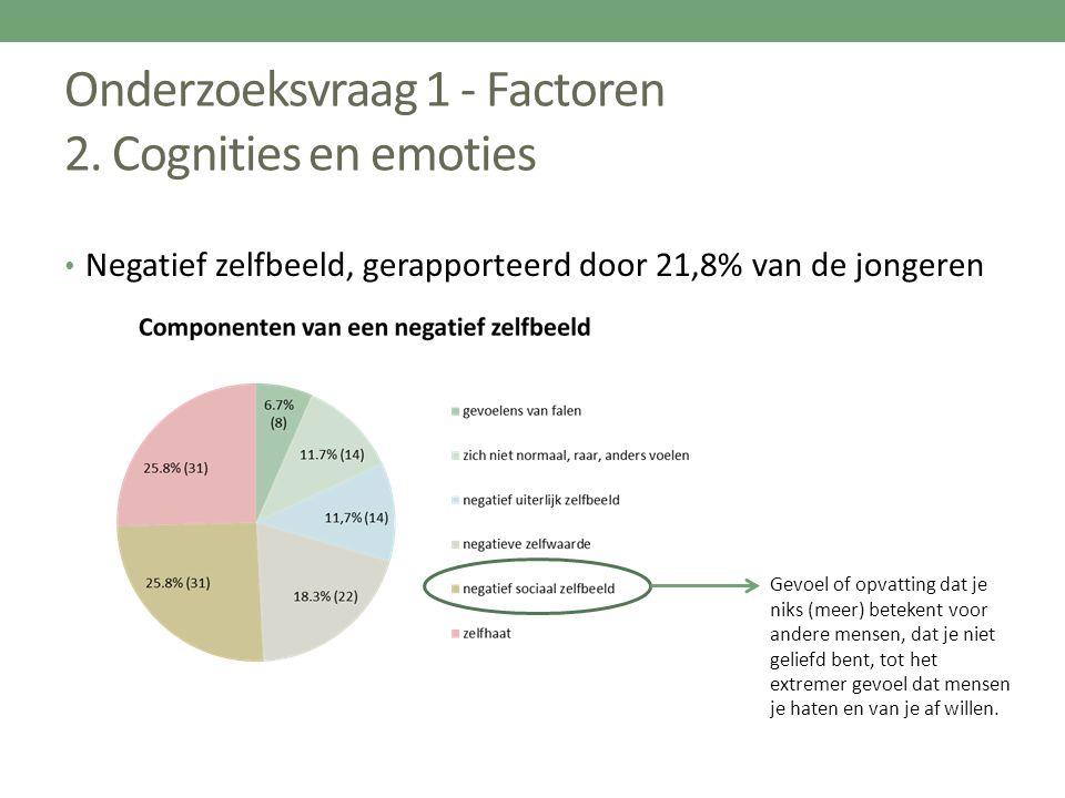 Onderzoeksvraag 1 - Factoren 2. Cognities en emoties Negatief zelfbeeld, gerapporteerd door 21,8% van de jongeren Gevoel of opvatting dat je niks (mee