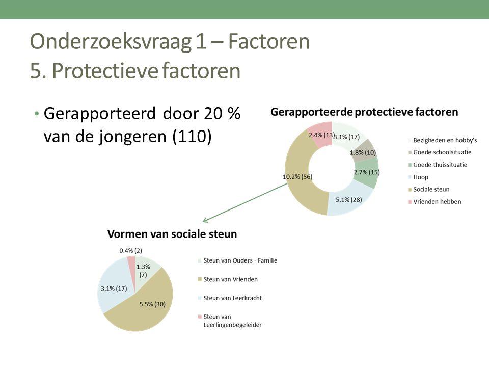 Onderzoeksvraag 1 – Factoren 5. Protectieve factoren Gerapporteerd door 20 % van de jongeren (110)
