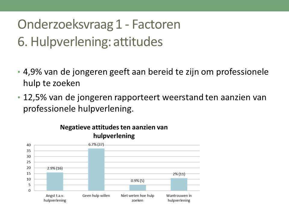 Onderzoeksvraag 1 - Factoren 6. Hulpverlening: attitudes 4,9% van de jongeren geeft aan bereid te zijn om professionele hulp te zoeken 12,5% van de jo