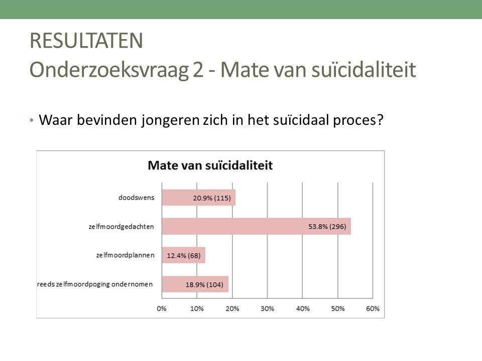 RESULTATEN Onderzoeksvraag 2 - Mate van suïcidaliteit Waar bevinden jongeren zich in het suïcidaal proces?
