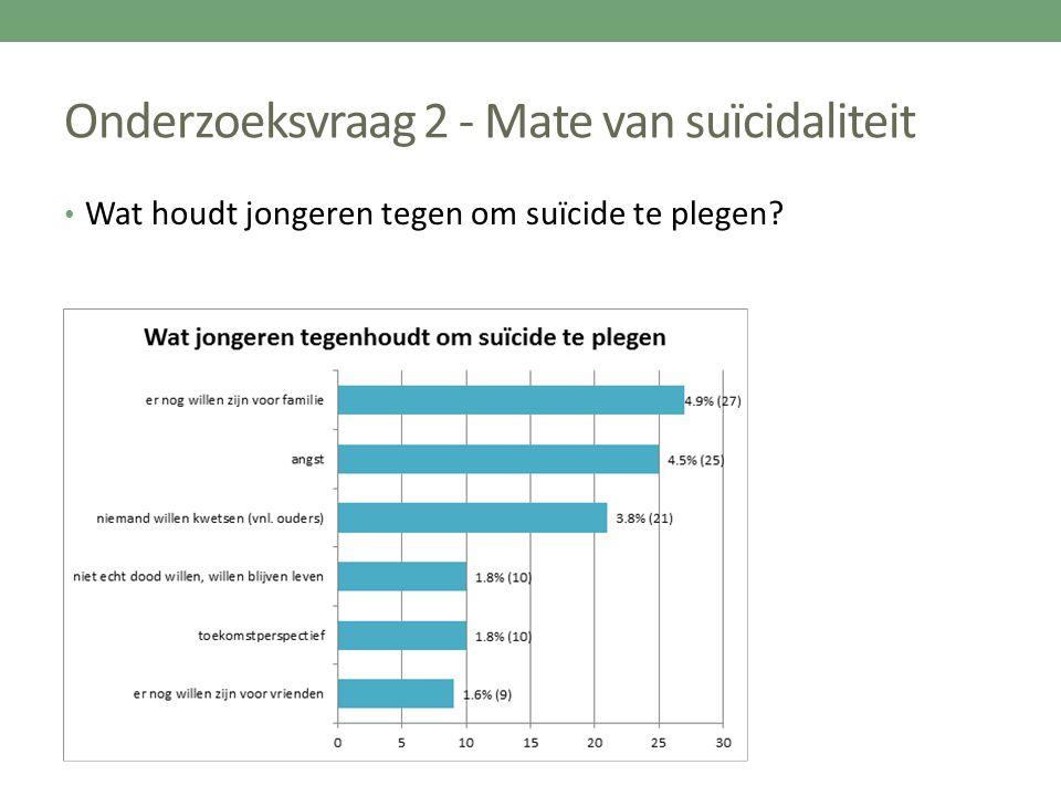 Onderzoeksvraag 2 - Mate van suïcidaliteit Wat houdt jongeren tegen om suïcide te plegen?