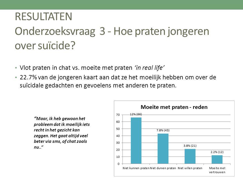 RESULTATEN Onderzoeksvraag 3 - Hoe praten jongeren over suïcide? Vlot praten in chat vs. moeite met praten 'in real life' 22.7% van de jongeren kaart