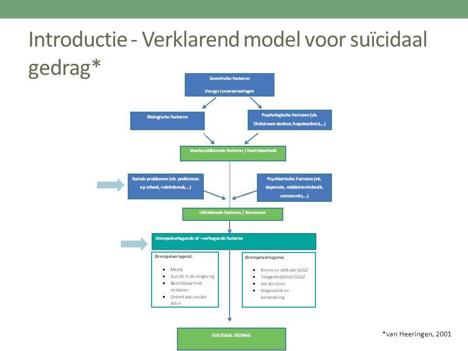 Introductie - Verklarend model voor suïcidaal gedrag* *van Heeringen, 2001