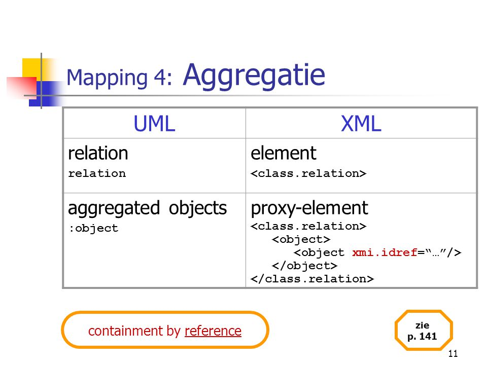 11 Mapping 4: Aggregatie UMLXML relation element aggregated objects :object proxy-element containment by reference zie p.