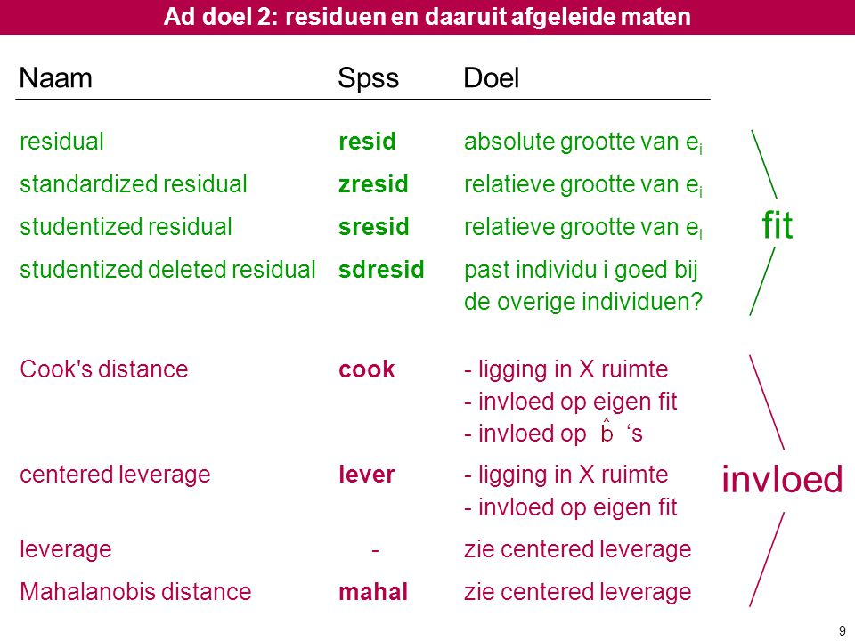 Ad doel 2: residuen en daaruit afgeleide maten residual residabsolute grootte van e i standardized residual zresidrelatieve grootte van e i studentize