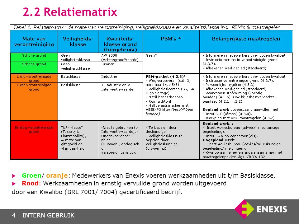 INTERN GEBRUIK4 2.2 Relatiematrix  Groen/ oranje: Medewerkers van Enexis voeren werkzaamheden uit t/m Basisklasse.  Rood: Werkzaamheden in ernstig v