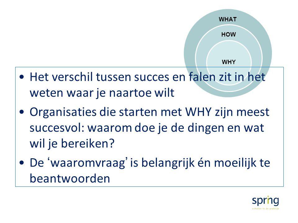 WHAT HOW WHY Het verschil tussen succes en falen zit in het weten waar je naartoe wilt Organisaties die starten met WHY zijn meest succesvol: waarom d