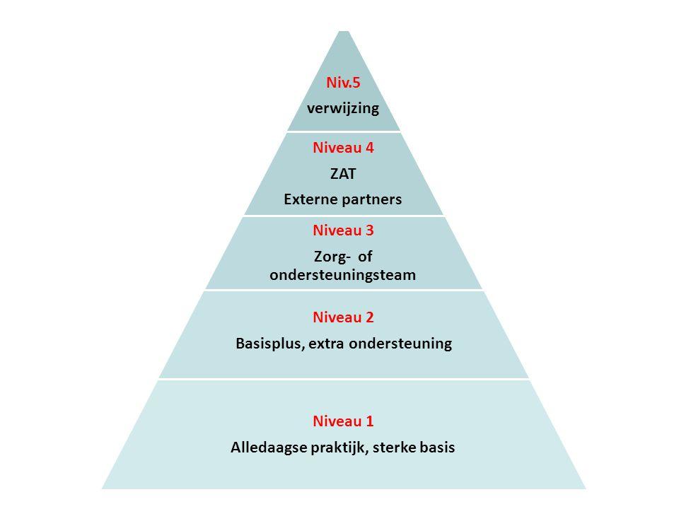 Niv.5 verwijzing Niveau 4 ZAT Externe partners Niveau 3 Zorg- of ondersteuningsteam Niveau 2 Basisplus, extra ondersteuning Niveau 1 Alledaagse prakti