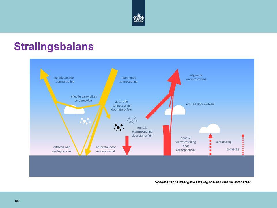 28/10/13 18/ Schematische weergave stralingsbalans van de atmosfeer Stralingsbalans
