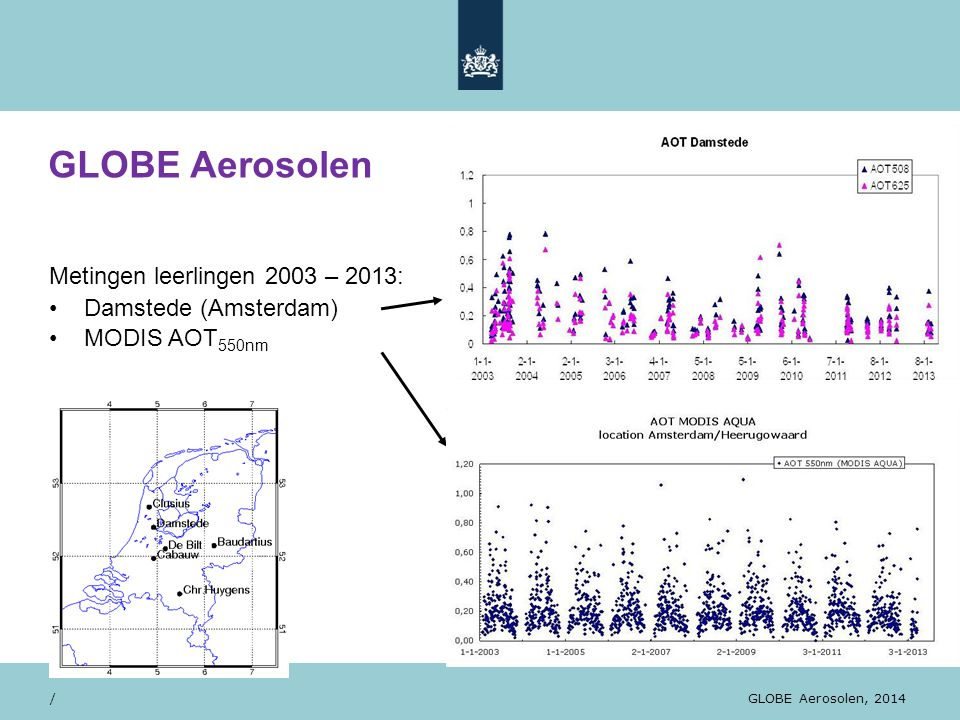28/10/13 Metingen leerlingen 2003 – 2013: Damstede (Amsterdam) MODIS AOT 550nm / GLOBE Orientatiedag, WUR, november 2012 / GLOBE Aerosolen GLOBE Aeros