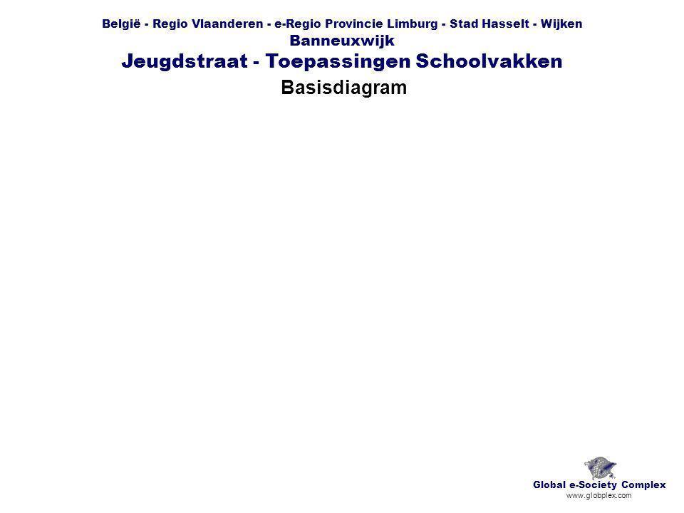 België - Regio Vlaanderen - e-Regio Provincie Limburg - Stad Hasselt - Wijken Banneuxwijk Jeugdstraat - Toepassingen Schoolvakken Chronogram Global e-Society Complex www.globplex.com
