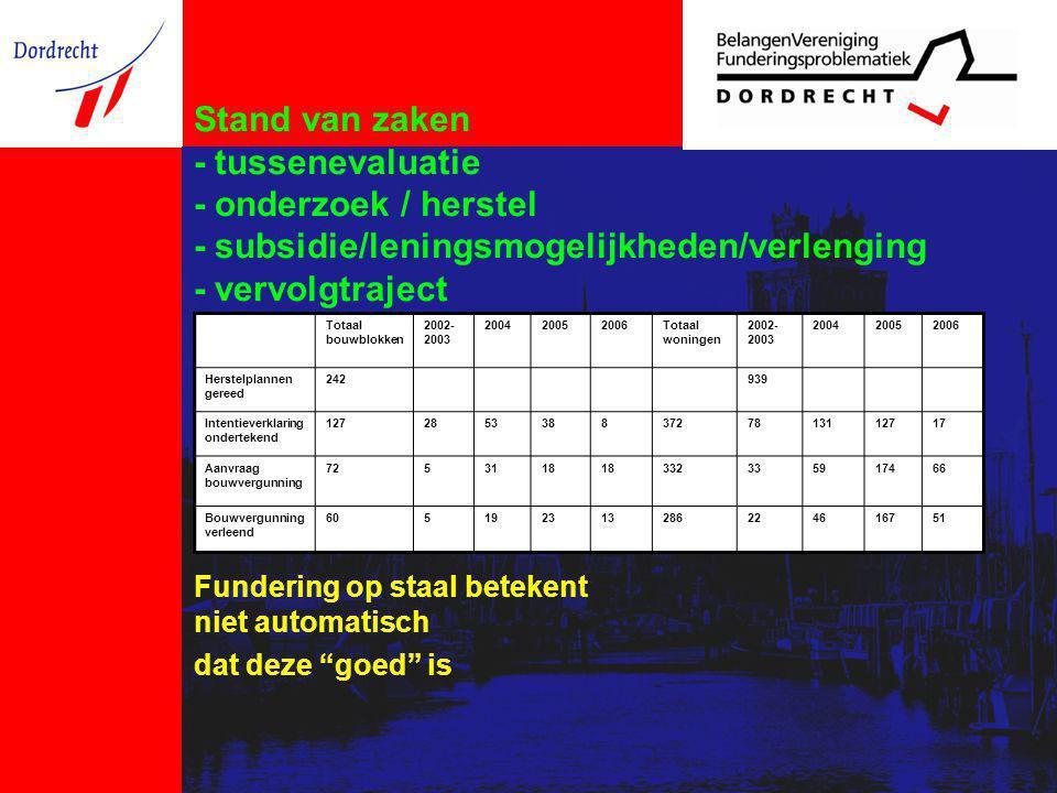 Stand van zaken - tussenevaluatie - onderzoek / herstel - subsidie/leningsmogelijkheden/verlenging - vervolgtraject Fundering op staal betekent niet a