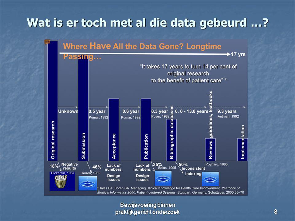 Wat is er toch met al die data gebeurd …? Bewijsvoering binnen praktijkgericht onderzoek 8