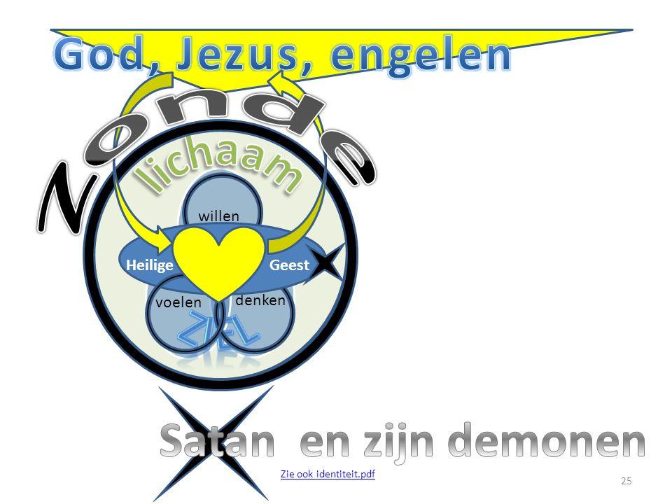 willen denkenvoelen Heilige Geest 25 Zie ook identiteit.pdf