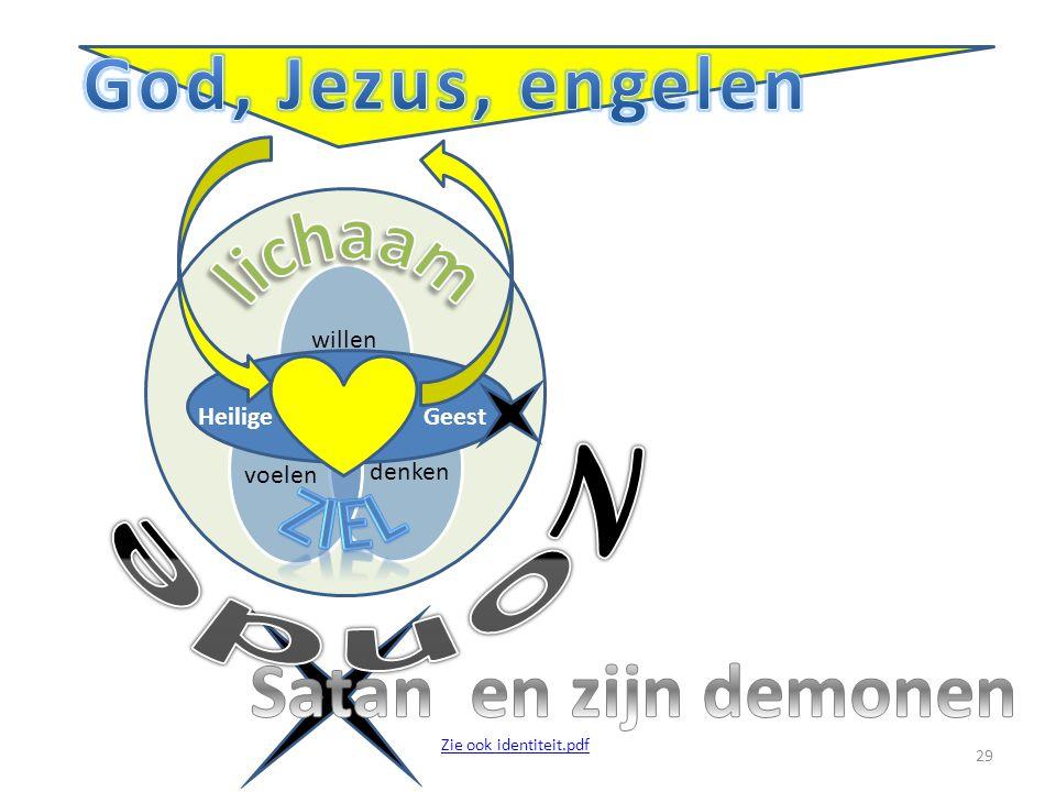 willen denkenvoelen Heilige Geest 29 Zie ook identiteit.pdf