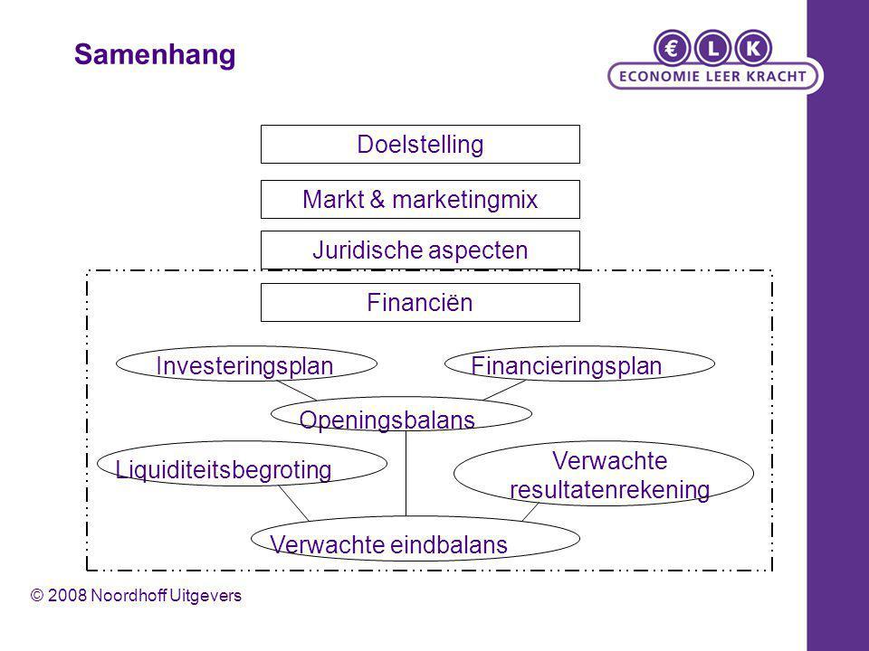 Doelstelling Markt & marketingmix Juridische aspecten Financiën InvesteringsplanFinancieringsplan Openingsbalans Liquiditeitsbegroting Verwachte resul