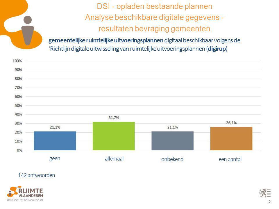 10 gemeentelijke ruimtelijke uitvoeringsplannen digitaal beschikbaar volgens de 'Richtlijn digitale uitwisseling van ruimtelijke uitvoeringsplannen (d