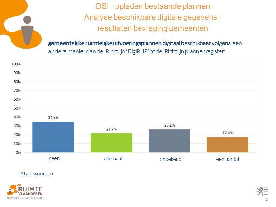 12 gemeentelijke ruimtelijke uitvoeringsplannen digitaal beschikbaar volgens een andere manier dan de 'Richtlijn 'DigiRUP' of de 'Richtlijn plannenreg