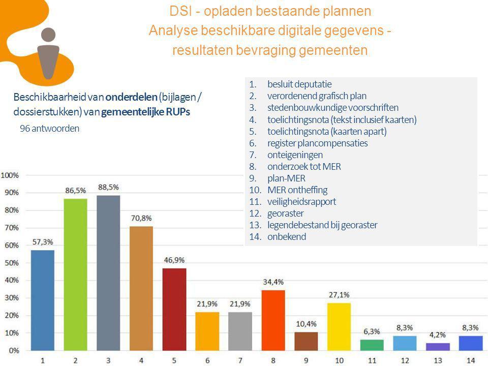14 Beschikbaarheid van onderdelen (bijlagen / dossierstukken) van gemeentelijke RUPs 1.besluit deputatie 2.verordenend grafisch plan 3.stedenbouwkundi
