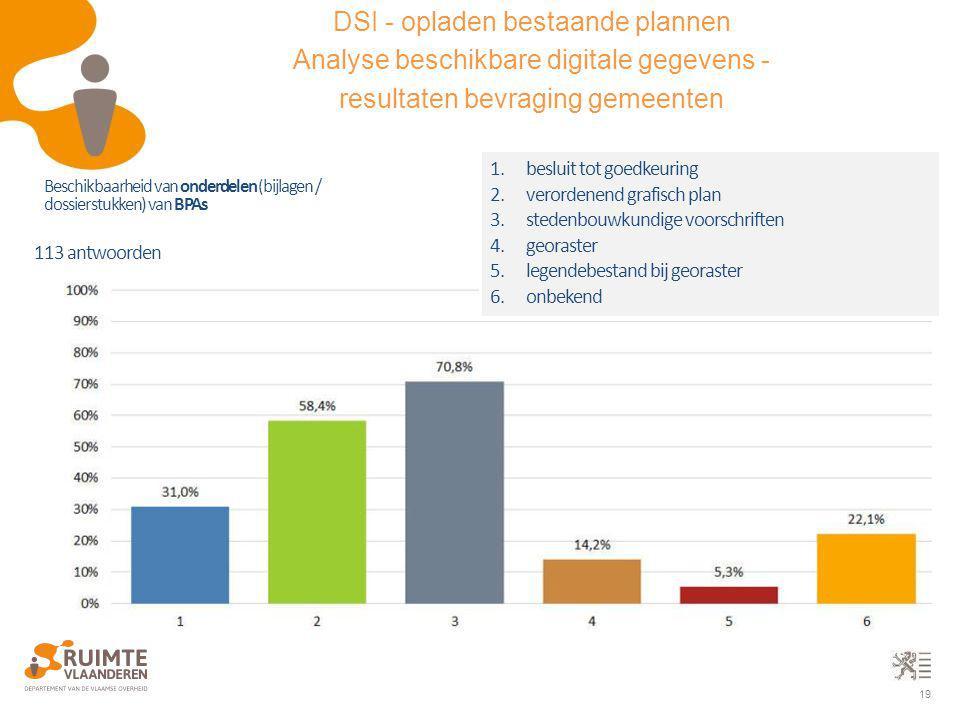 19 113 antwoorden Beschikbaarheid van onderdelen (bijlagen / dossierstukken) van BPAs 1.besluit tot goedkeuring 2.verordenend grafisch plan 3.stedenbo