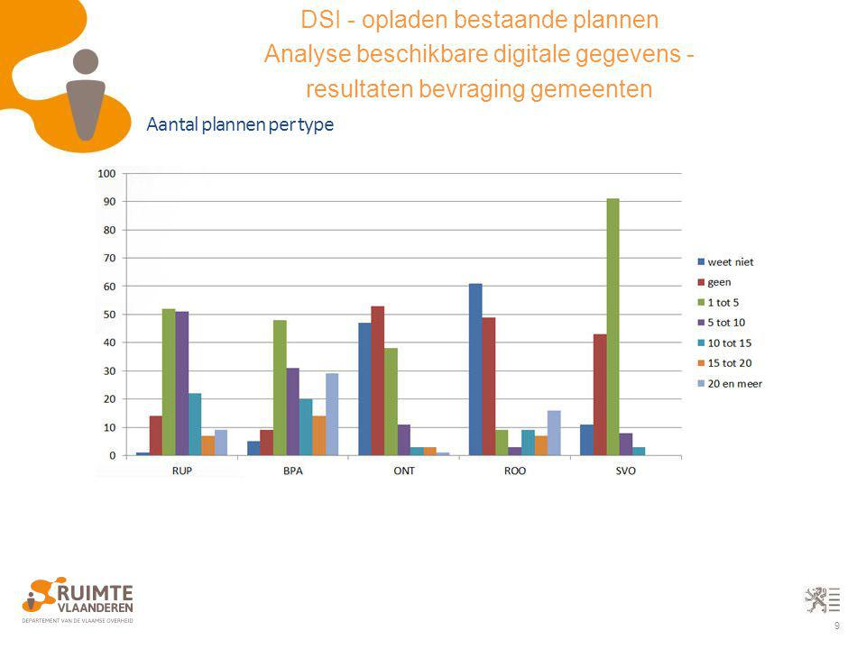 9 Aantal plannen per type DSI - opladen bestaande plannen Analyse beschikbare digitale gegevens - resultaten bevraging gemeenten