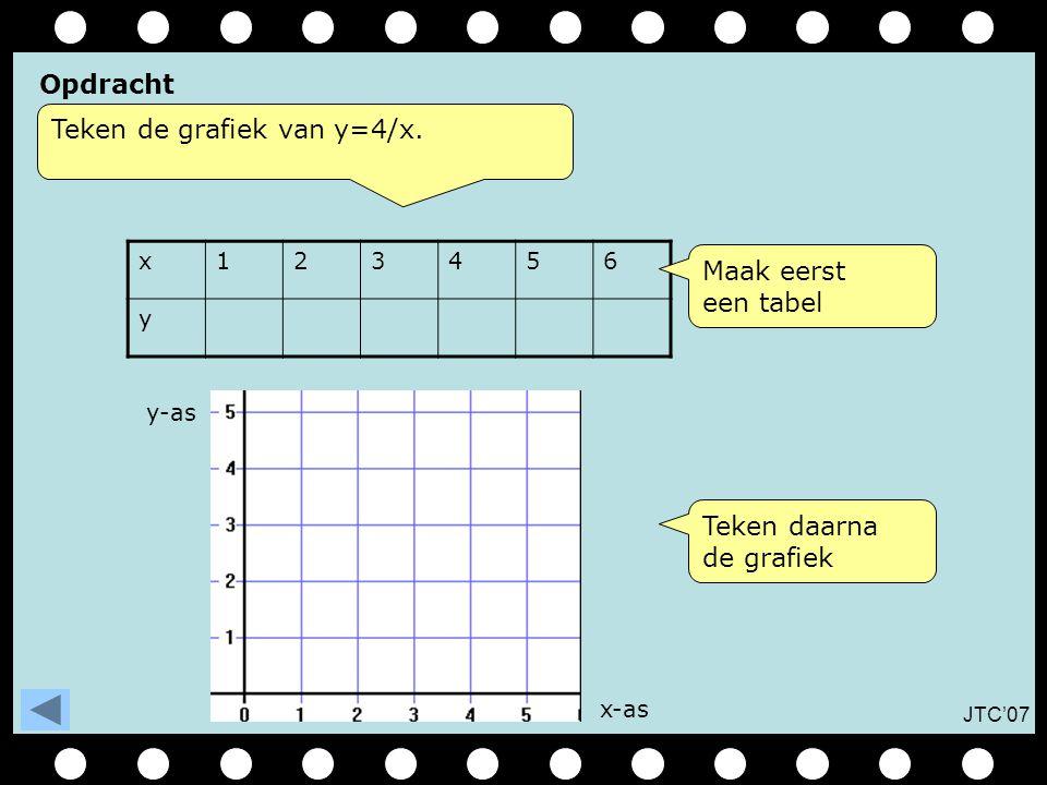JTC'07 Opdracht Teken de grafiek van y=4/x.