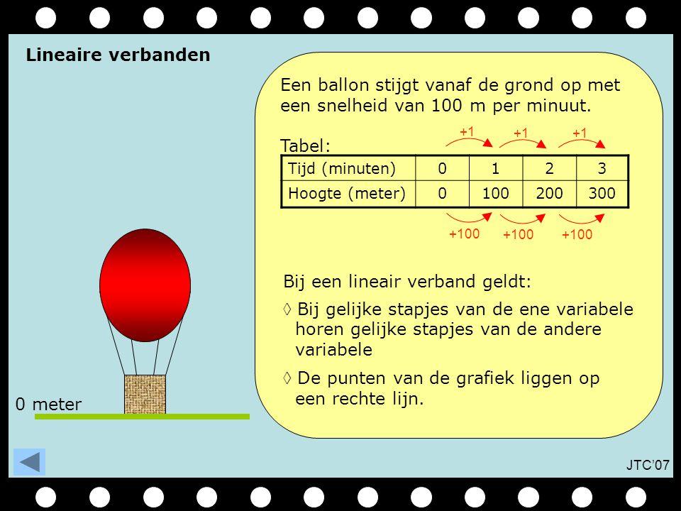 JTC'07 Een ballon stijgt vanaf de grond op met een snelheid van 100 m per minuut.