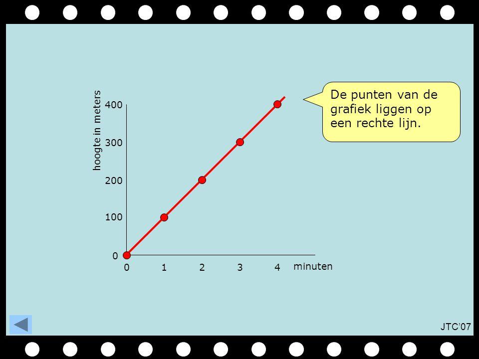 JTC'07 01234 0 100 minuten hoogte in meters 200 300 400 De punten van de grafiek liggen op een rechte lijn.