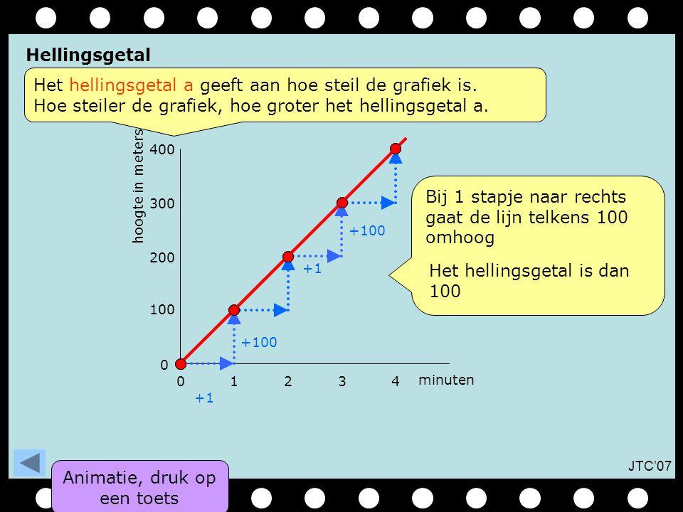 JTC'07 01234 0 100 minuten hoogte in meters 200 300 400 +100 +1 Bij 1 stapje naar rechts gaat de lijn telkens 100 omhoog +100 +1 Animatie, druk op een toets Hellingsgetal Het hellingsgetal a geeft aan hoe steil de grafiek is.