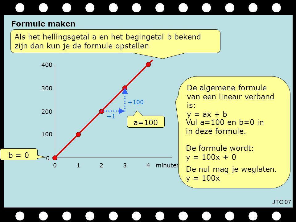 JTC'07 01234 0 100 minuten 200 300 400 b = 0 De algemene formule van een lineair verband is: y = ax + b a=100 Formule maken Als het hellingsgetal a en het begingetal b bekend zijn dan kun je de formule opstellen Vul a=100 en b=0 in in deze formule.