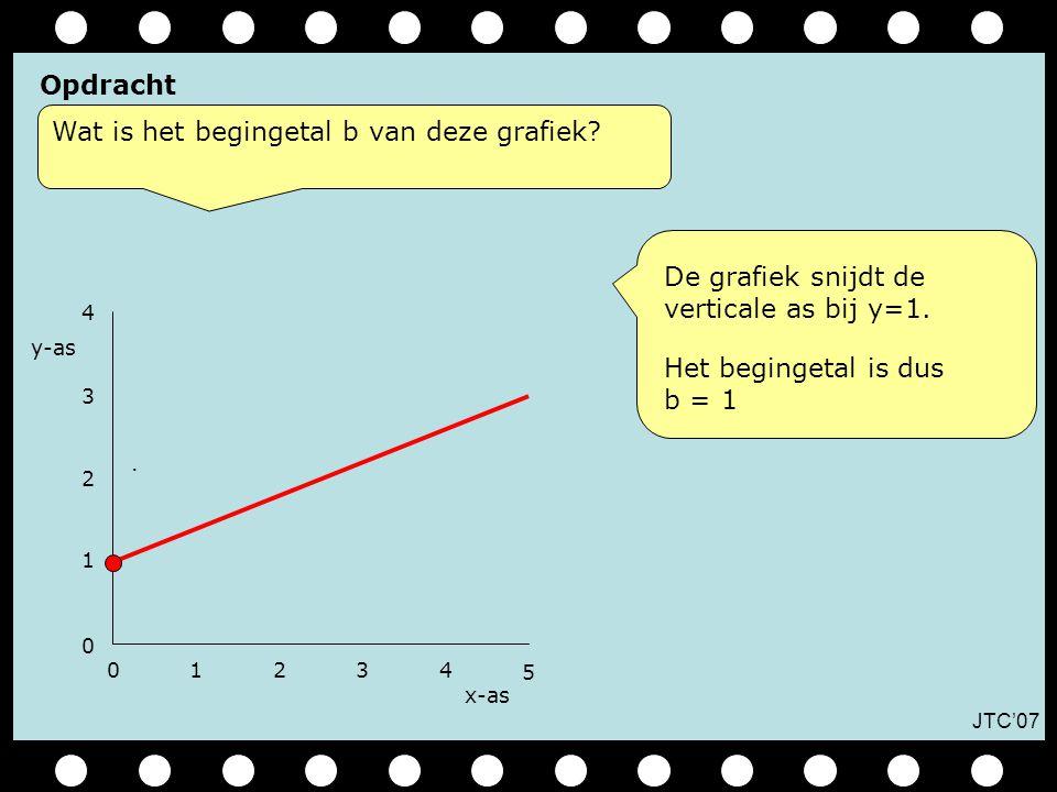 JTC'07 Opdracht 01234 0 1 x-as 2 3 4.Wat is het hellingsgetal a van deze grafiek.
