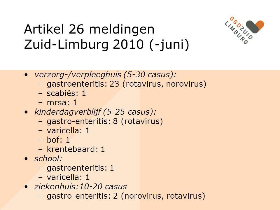 Artikel 26 meldingen Zuid-Limburg 2010 (-juni) verzorg-/verpleeghuis (5-30 casus): –gastroenteritis: 23 (rotavirus, norovirus) –scabiës: 1 –mrsa: 1 ki