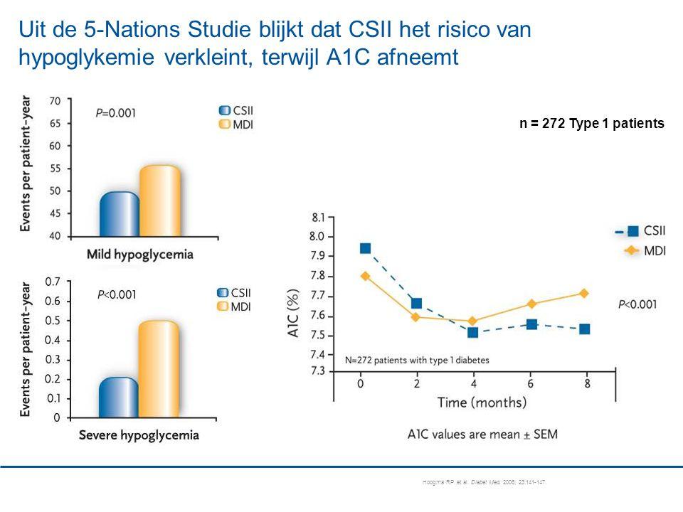 n = 272 Type 1 patients Uit de 5-Nations Studie blijkt dat CSII het risico van hypoglykemie verkleint, terwijl A1C afneemt Hoogma RP.