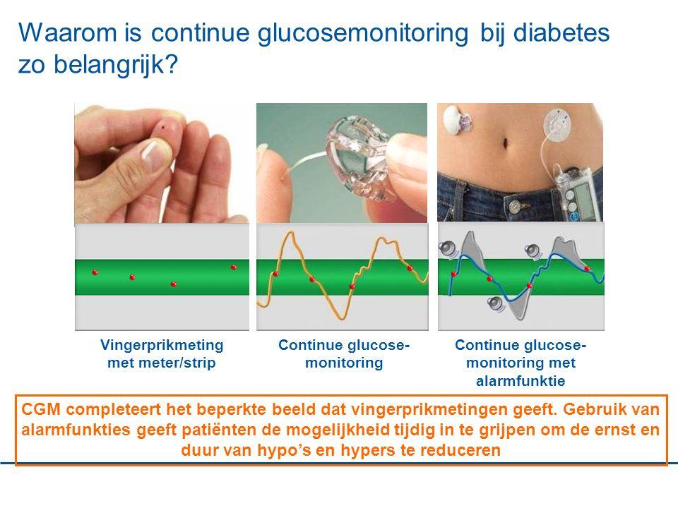 Vingerprikmeting met meter/strip Continue glucose- monitoring Continue glucose- monitoring met alarmfunktie Waarom is continue glucosemonitoring bij diabetes zo belangrijk.