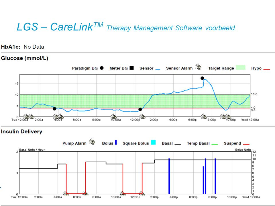 LGS – CareLink TM Therapy Management Software voorbeeld